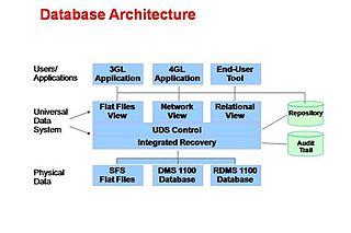 Unisys OS 2200 databases