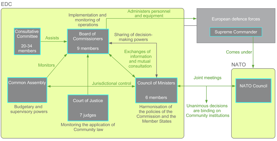 Organisation of the European Defence Community