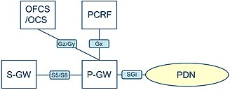 System Architecture Evolution - Main interfaces that P-GW shares with other EPC nodes