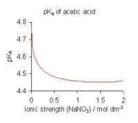 Ilustraĵo de la efiko de jona forto sur la p K de acido. En tiu figuro, la p K de acetacidmalkreskoj kun kreskanta jona forto, falante de 4.8 en pura akvo (nul jona forto) kaj iĝanta proksimume konstanta ĉe 4.45 por jonaj fortoj super 1 molara natrionitrato, N N da O 3.