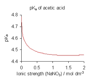Equilibrium constant - Variation of log Kc of acetic acid with ionic strength