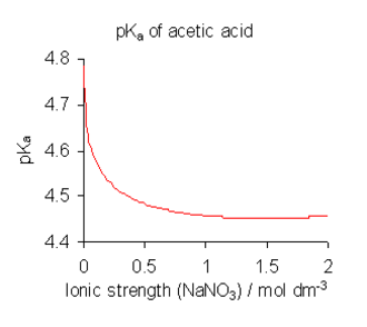Acid dissociation constant - Variation of pKa of acetic acid with ionic strength.