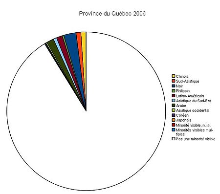 Visible minorities in Quebec PQuebecVM2006.jpg