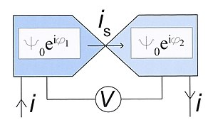 Macroscopic quantum phenomena -  Fig. 4. Schematic of a weak link carrying a superconducting current is. The voltage difference over the link is V. The phases of the superconducting wave functions at the left and right side are assumed to be constant (in space, not in time) with values of φ1 and φ2 respectively.