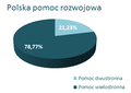 Polish aid.png