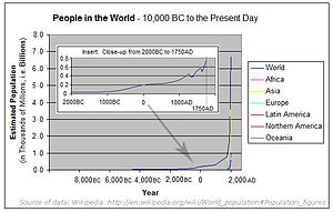Human overpopulation - Data from World Population.
