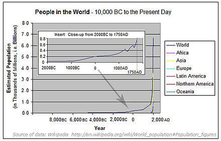 Data from World Population. Poulation-since-10000BC.jpg