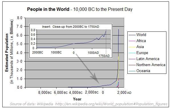 Poulation-since-10000BC