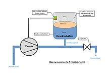 Favorit Eigenwasserversorgungsanlage – Wikipedia KR57