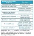Problemas SBSE Search-based Software Engineering (Otimização em Engenharia de Software).png