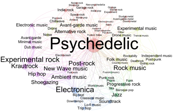 a comparison between psychedelic music from other genres Genre analysis essay genre analysis preliminary draft due 2/3/10 at 1:30 pm  what other language features do you  almost no comparison between the genres.