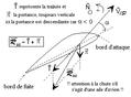 Résistance de l'air sur une aile d'avion en situation de décrochage.png