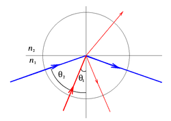 The larger the angle to the normal, the smaller is the fraction of light transmitted, until the angle when total internal reflection occurs. (The color of the rays is to help distinguish the rays, and is not meant to indicate any color dependence.)