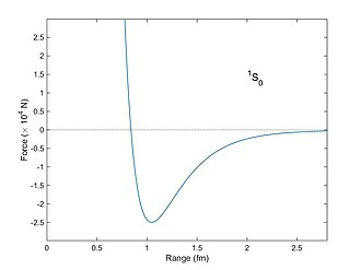 Nuclear force - Force (in units of 10,000 N) between two nucleons as a function of distance as computed from the Reid potential (1968). The spins of the neutron and proton are aligned, and they are in the S angular momentum state. The attractive (negative) force has a maximum at a distance of about 1 fm with a force of about 25,000 N. Particles much closer than a distance of 0.8 fm experience a large repulsive (positive) force. Particles separated by a distance greater than 1 fm are still attracted (Yukawa potential), but the force falls as an exponential function of distance.