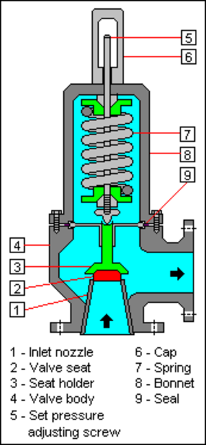 Relief valve - Schematic diagram of a conventional spring-loaded pressure relief valve.
