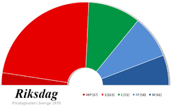 Riksdag-elections-1970.png
