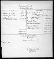 Royal Physiological Society balance sheet, 1911 Wellcome L0023797.jpg