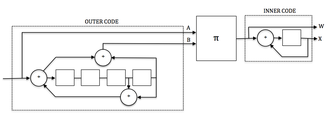 Serial concatenated convolutional codes - Fig. 1. SCCC Encoder