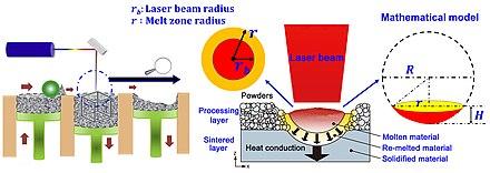 Selective Laser Melting Wikipedia
