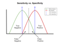 Specificity vs Sensitivity Graph.png