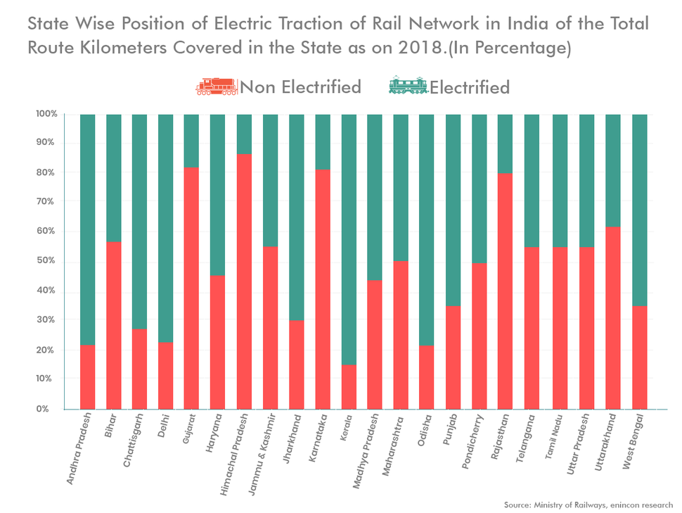 State Wise Position of Electric Traction of Rail Network in India