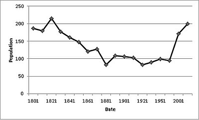 Thorpe Langton population time series 1801-2011.jpg