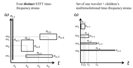 STFT time-frequency atoms (left) and DWT time-scale atoms (right). The time-frequency atoms are four different basis functions used for the STFT (i.e. four separate Fourier transforms required). The time-scale atoms of the DWT achieve small temporal widths for high frequencies and good temporal widths for low frequencies with a single transform basis set. Time frequency atom resolution.png