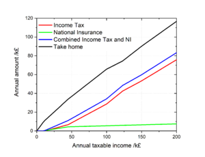 Taxation in the United Kingdom - UK income tax and National Insurance charges (2017-18).