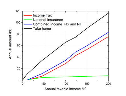 UK income tax and National Insurance charges (2016-17).