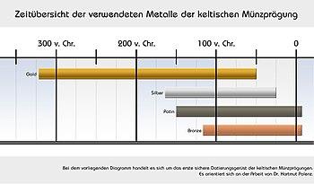 [Bild: 350px-Verwendeten_Metalle_der_keltischen...A4gung.jpg]