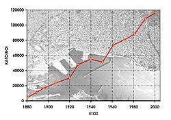 Η πληθυσμιακή έκρηξη του πολεοδομικού συγκροτήματος του Βόλου (σημερινοί δήμοι Βόλου, Νέας Ιωνίας και Ιωλκού) από το 1881 έως το 2001. Αξιοσημείωτη είναι η σημαντική αύξηση του πληθυσμού μετά την Μικρασιατική καταστροφή.