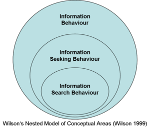 Information seeking - Wilson's Nested Model of Conceptual Areas