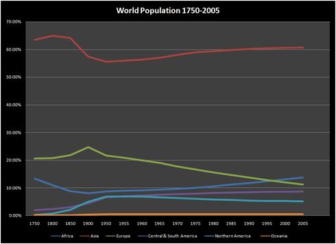Befolkning verden