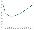 Średnia objętość sumaryczna objętości ruchowej niezbędnej do zachowania zdrowia u osób w różnym wieku.png