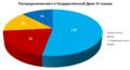 Диаграмма состава Государственной думы Российской Федерации 6 созыва.png