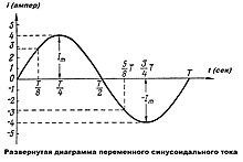 Переменный ток Википедия Развёрнутая диаграмма переменного синусоидального тока