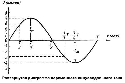 На рисунке приведен график зависимости координаты от ...