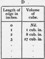 1911 Britannica - Arithmetic22.png