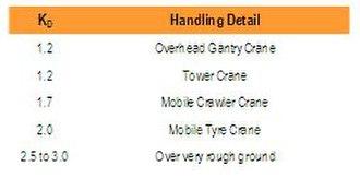 Precast concrete lifting anchor system - Image: 1 table 2