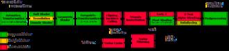 Graphics pipeline - Programmable 3D-Pipeline.