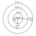 Anaximander cosmology-ua.png