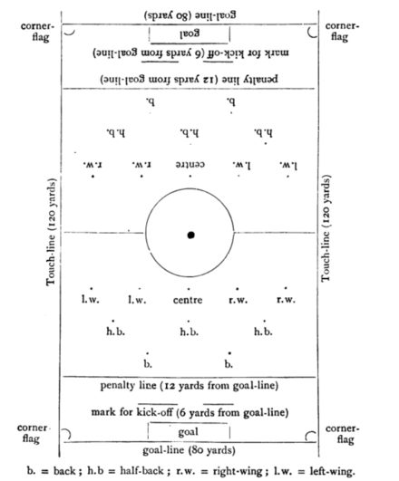 When first introduced in 1891, the penalty was awarded for offences within 12 yards of the goal-line. Association Football Pitch 1898.png