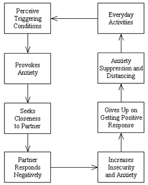 Attachment in adults - Attachment avoidance strategy of affect regulation.