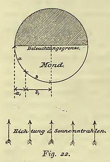 Keplers Traum vom Mond – Wikisource on