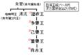 Baekje-monarchs(1-5).PNG