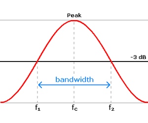 A graph of a power spectral density, illustrating the concept of 3-dB (or half-power) bandwidth.  The vertical axis here is proportional to power (square of Fourier magnitude); the frequency axis of this symbolic diagram can be linear or logarithmically scaled.