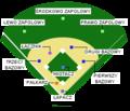 media baseball field diagram