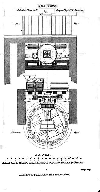 British Encyclopaedia - Image: British Encyclopaedia, 1809 Vol 4, Plate on Mill Work