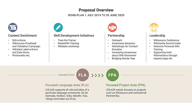 Infographic showing CIS-A2K plan with special attention to Wikisource and Wikidata, it also shows the transition from language approach to project approach (FLA to FPA)