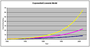English: Plot of growth of exponential economi...
